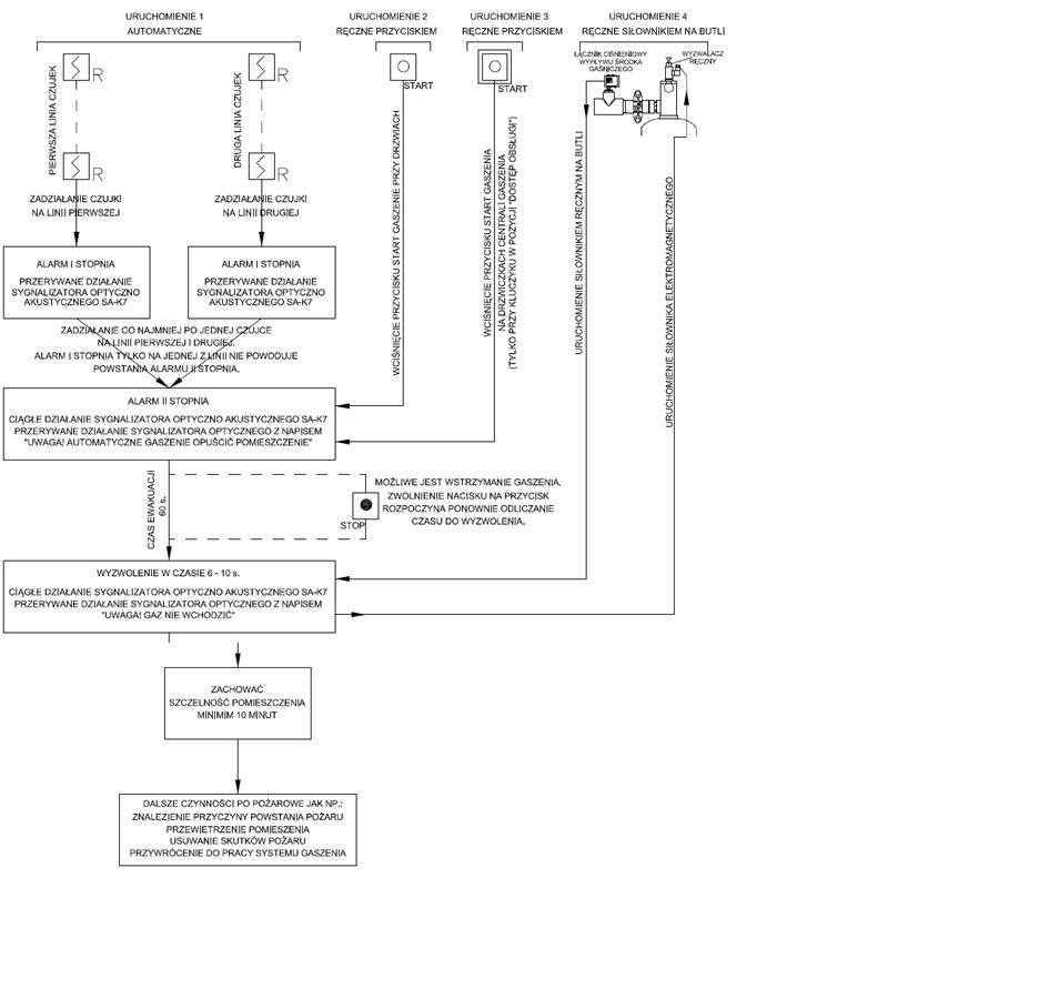 Sposoby uruchomienia systemu gaszenia oraz algorytmy pracy